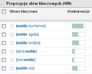 Konkurencja w Adwords
