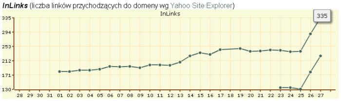 Linki zewnętrzne do domeny gielda.org - wykres
