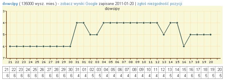Wykres pozycji z ilością miesięcznych wyszukiwań